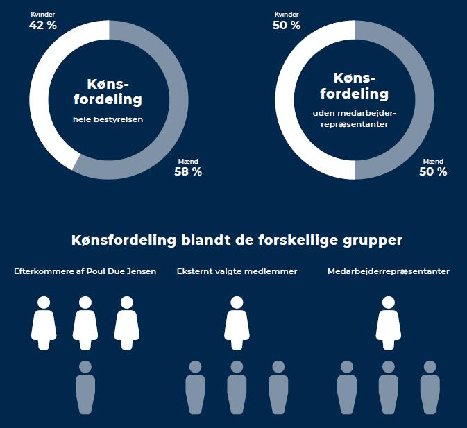 Grafik fra fondens årsskrift / graphic from the annual review