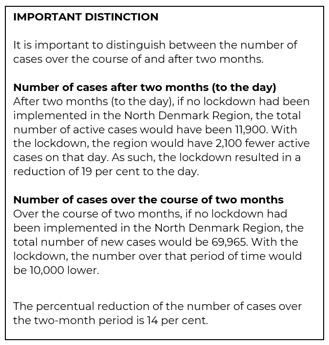 IMPORTANT DISTINCTION It is important to distinguish between the number of cases over the course of and after two months. Number of cases after two months (to the day) After two months (to the day), if no lockdown had been implemented in the North Denmark Region, the total number of active cases would have been 11,900. With the lockdown, the region would have 2,100 fewer active cases on that day. As such, the lockdown resulted in a reduction of 19 per cent to the day. Number of cases over the course of two months Over the course of two months, if no lockdown had been implemented in the North Denmark Region, the total number of new cases would be 69,965. With the lockdown, the number over that period of time would be 10,000 lower. The percentual reduction of the number of cases over the two-month period is 14 per cent.