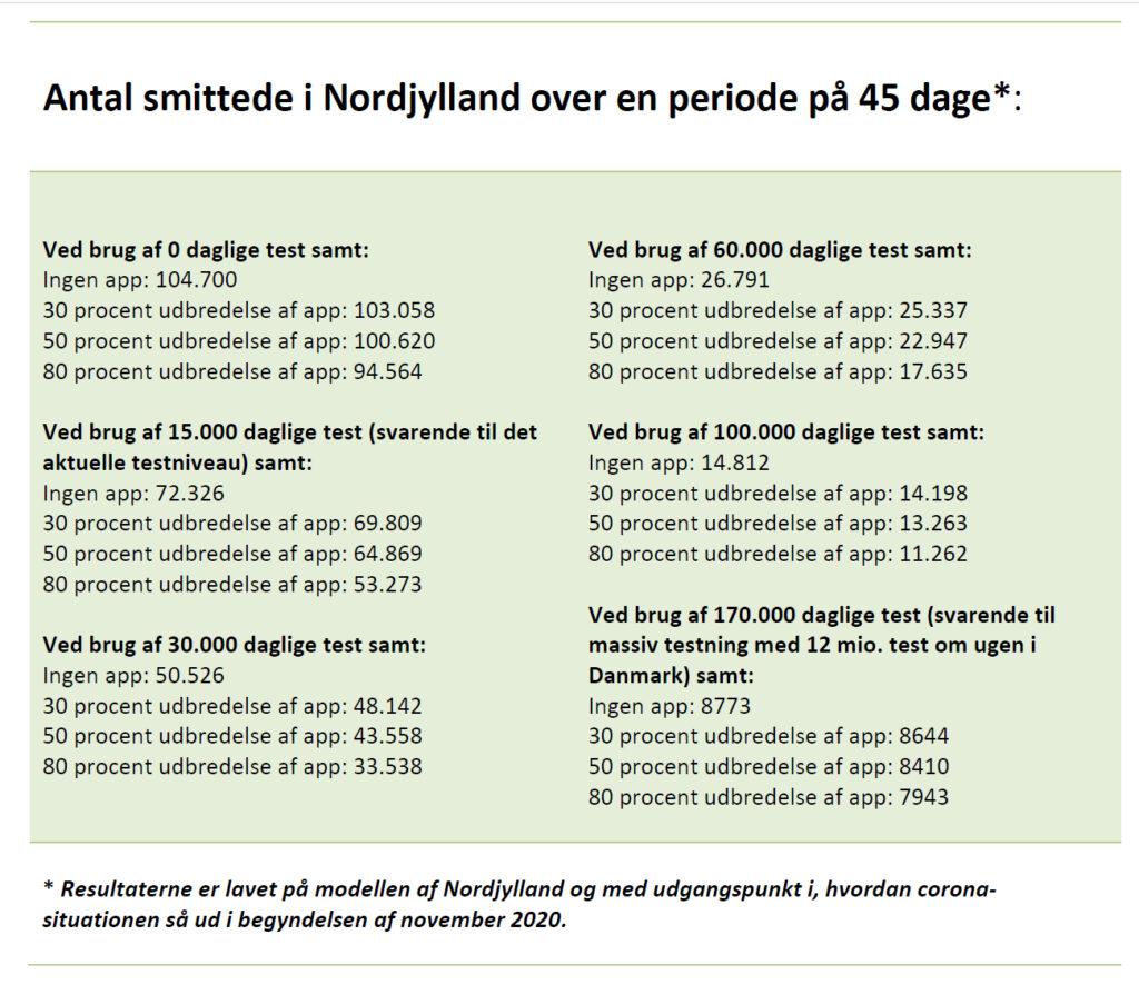 Grafik: Antal smittede i Nordjylland over en periode på 45 dage